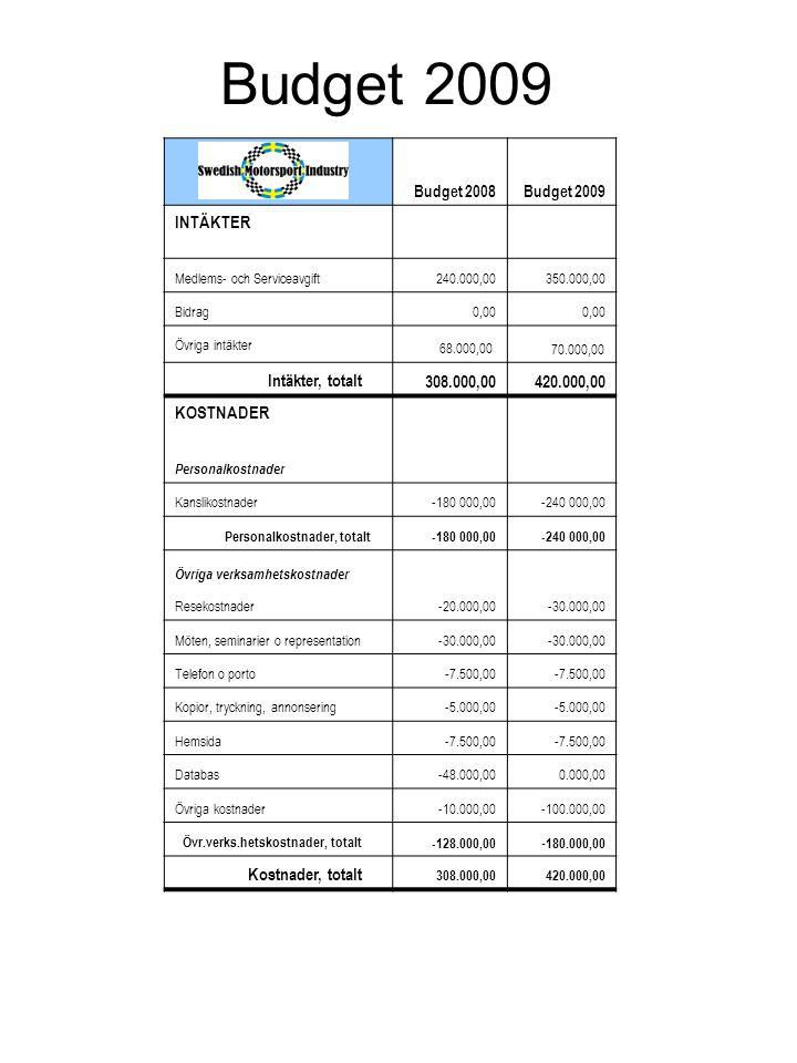 Budget 2008Budget 2009 INTÄKTER Medlems- och Serviceavgift240.000,00350.000,00 Bidrag0,00 Övriga intäkter 68.000,00 70.000,00 Intäkter, totalt 308.000,00420.000,00 KOSTNADER Personalkostnader Kanslikostnader-180 000,00-240 000,00 Personalkostnader, totalt-180 000,00-240 000,00 Övriga verksamhetskostnader Resekostnader-20.000,00-30.000,00 Möten, seminarier o representation-30.000,00 Telefon o porto-7.500,00 Kopior, tryckning, annonsering-5.000,00 Hemsida-7.500,00 Databas-48.000,000.000,00 Övriga kostnader-10.000,00-100.000,00 Övr.verks.hetskostnader, totalt-128.000,00 - 180.000,00 Kostnader, totalt 308.000,00420.000,00 Budget 2009
