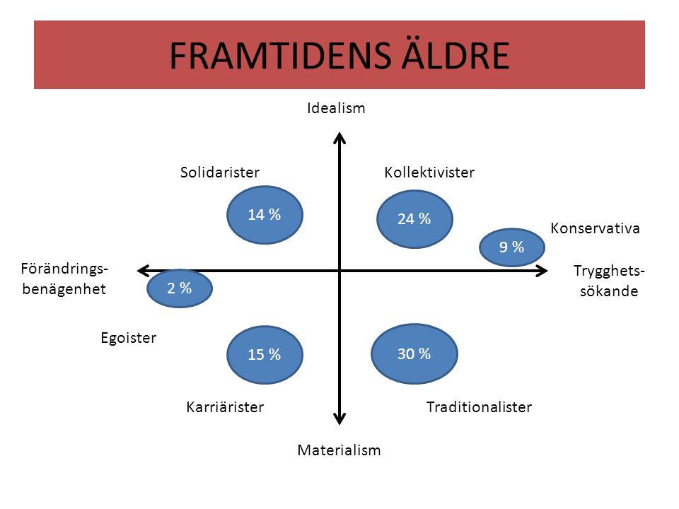 FRAMTIDENS ÄLDRE Idealism Materialism Trygghets- sökande Förändrings- benägenhet 9 % 24 % 30 % 14 % 15 % 2 % Konservativa Kollektivister Traditionalis