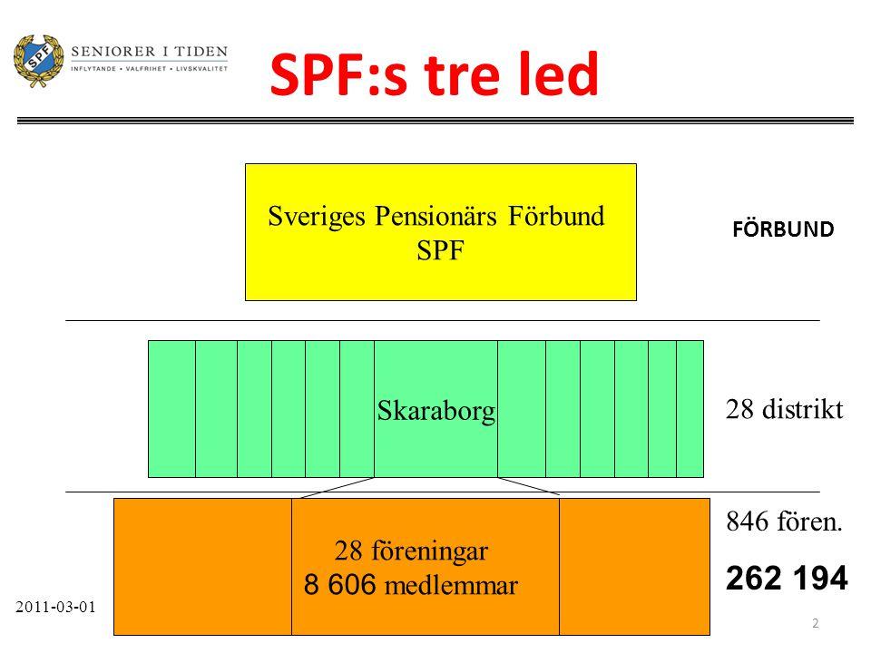 2 SPF:s tre led Sveriges Pensionärs Förbund SPF Skaraborg 28 föreningar 8 606 medlemmar 846 fören. 262 194 28 distrikt 2011-03-01 FÖRBUND