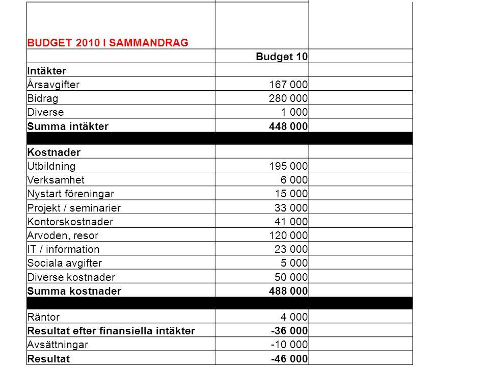 BUDGET 2010 I SAMMANDRAG Budget 10 Intäkter Årsavgifter167 000 Bidrag280 000 Diverse1 000 Summa intäkter448 000 Kostnader Utbildning195 000 Verksamhet
