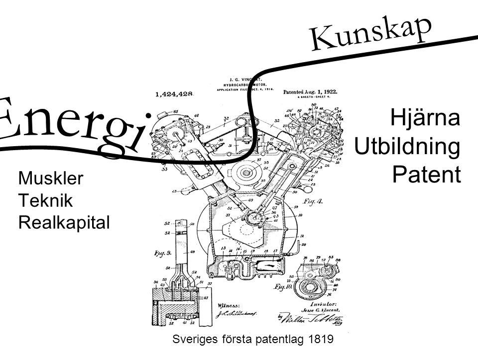 Hjärna Utbildning Patent Sveriges första patentlag 1819 Muskler Teknik Realkapital Kunskap