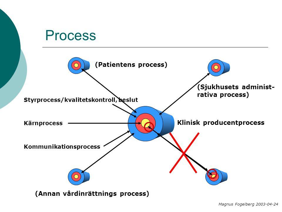 Process Kommunikationsprocess Styrprocess/kvalitetskontroll, beslut Kärnprocess Magnus Fogelberg 2003-04-24 Klinisk producentprocess (Annan vårdinrätt