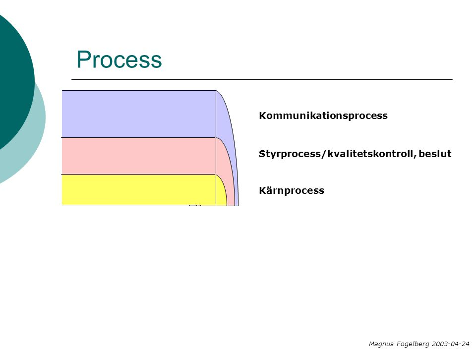 Process Kommunikationsprocess Styrprocess/kvalitetskontroll, beslut Kärnprocess Magnus Fogelberg 2003-04-24