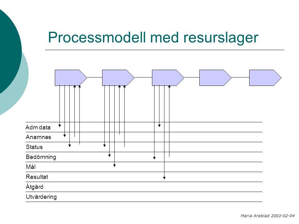 Processmodell med resurslager Maria Areblad 2003-02-04 Adm data Anamnes Status Bedömning Mål Resultat Åtgärd Utvärdering