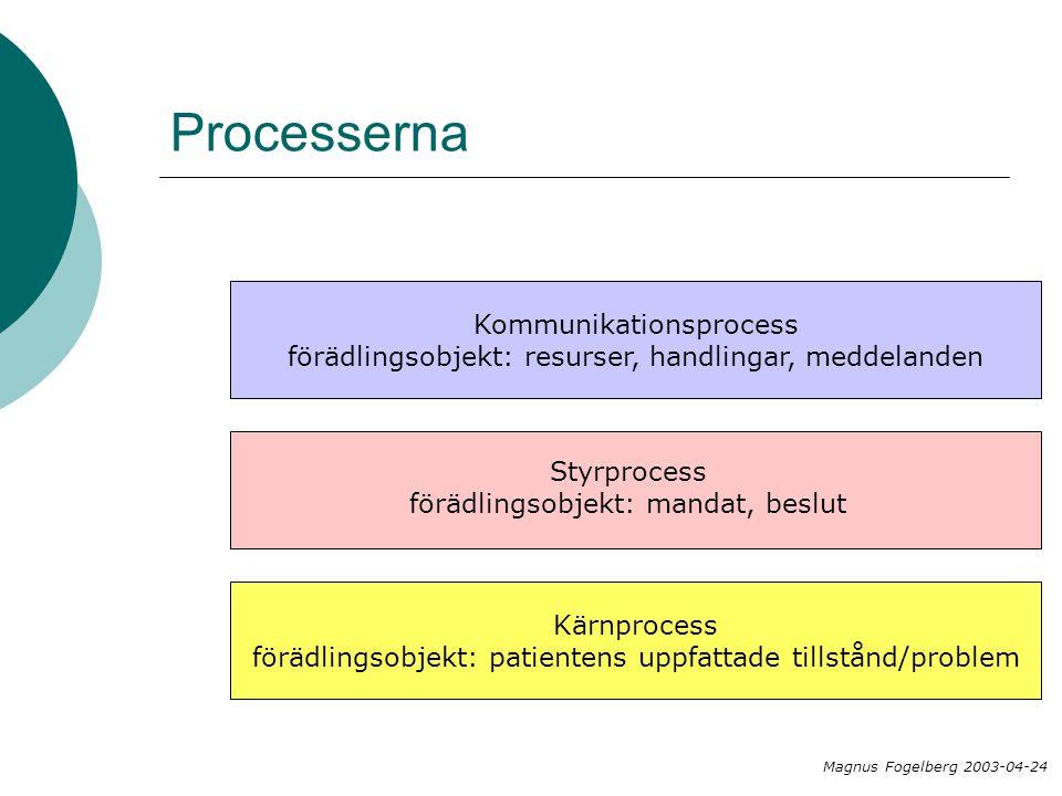 Processerna Kommunikationsprocess förädlingsobjekt: resurser, handlingar, meddelanden Kärnprocess förädlingsobjekt: patientens uppfattade tillstånd/pr