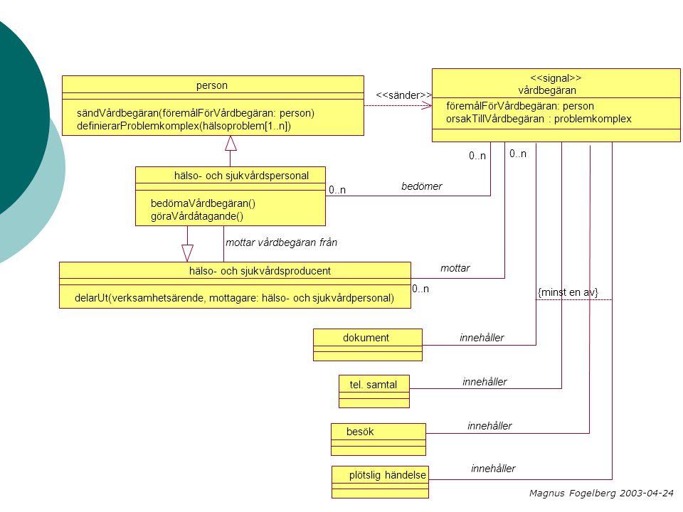 vårdbegäran > person sändVårdbegäran(föremålFörVårdbegäran: person) definierarProblemkomplex(hälsoproblem[1..n]) föremålFörVårdbegäran: person orsakTi