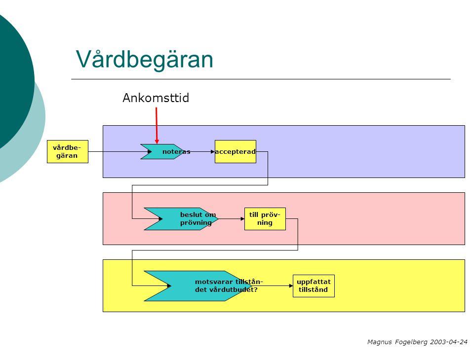 Vårdbegäran Magnus Fogelberg 2003-04-24 vårdbe- gäran noteras accepterad beslut om prövning Ankomsttid till pröv- ning motsvarar tillstån- det vårdutb