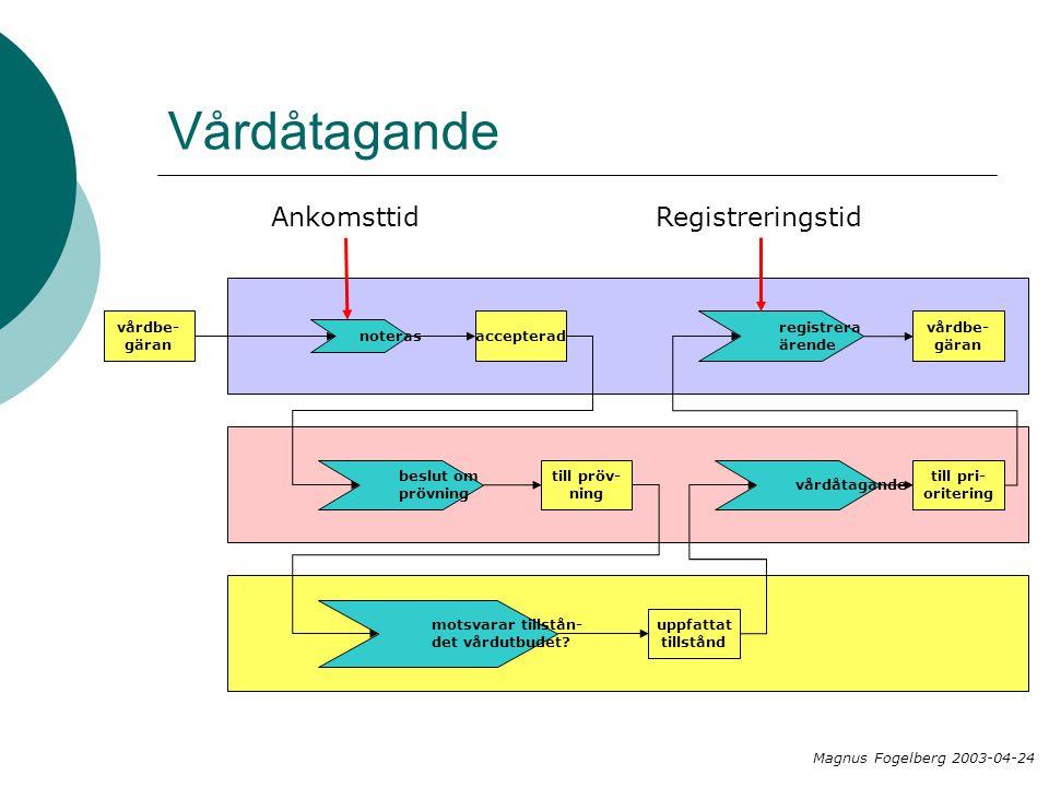Vårdåtagande Magnus Fogelberg 2003-04-24 vårdbe- gäran noteras accepterad beslut om prövning Ankomsttid till pröv- ning motsvarar tillstån- det vårdut