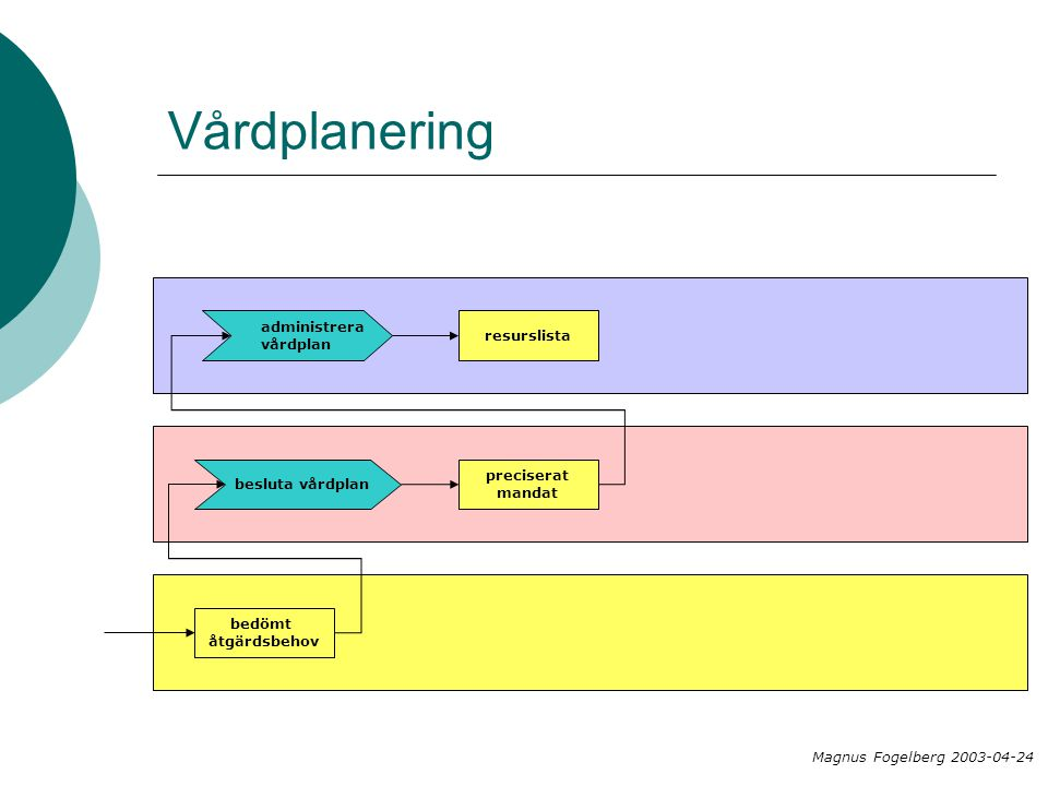 Vårdplanering bedömt åtgärdsbehov besluta vårdplan preciserat mandat administrera vårdplan resurslista Magnus Fogelberg 2003-04-24
