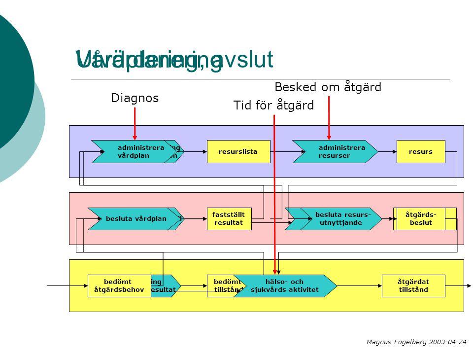 åtgärds- beslut Utvärdering, avslut utvärdering åtgärdsresultat bedömt tillstånd kvalitetskontroll fastställt resultat diagnossättning dokumentation D
