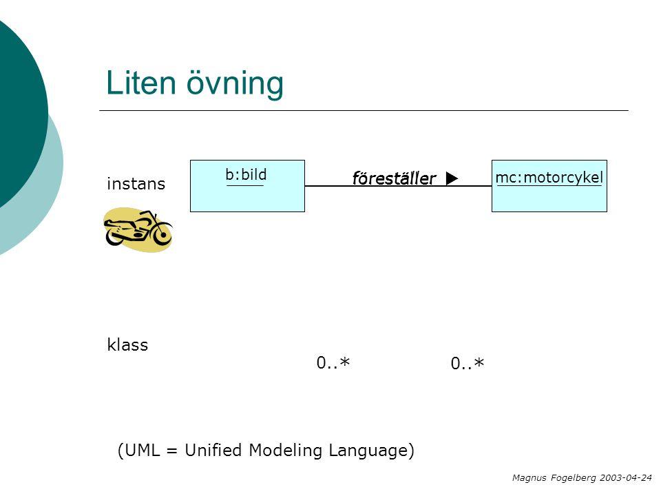 bild motorcykel föreställer  mc:motorcykel Liten övning 0.. * (UML = Unified Modeling Language) bild föreställer  Magnus Fogelberg 2003-04-24 b: ins