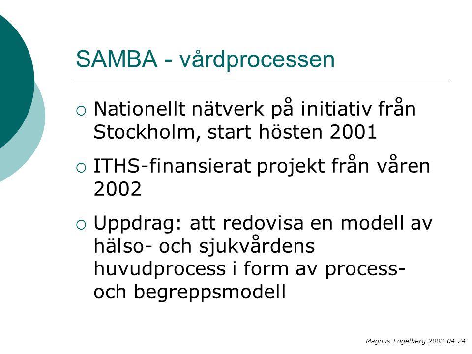 SAMBA - vårdprocessen  Nationellt nätverk på initiativ från Stockholm, start hösten 2001  ITHS-finansierat projekt från våren 2002  Uppdrag: att re