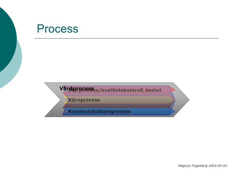 Process Kommunikationsprocess Styrprocess/kvalitetskontroll, beslut Kärnprocess Vårdprocess Magnus Fogelberg 2003-04-24