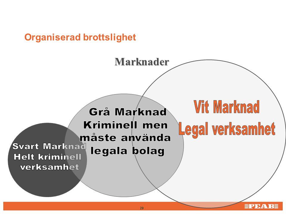 Organiserad brottslighet Marknader 29