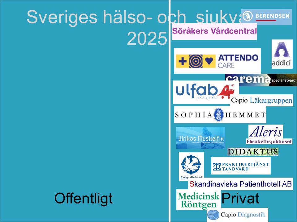 Sveriges hälso- och sjukvård 2025 OffentligtPrivat