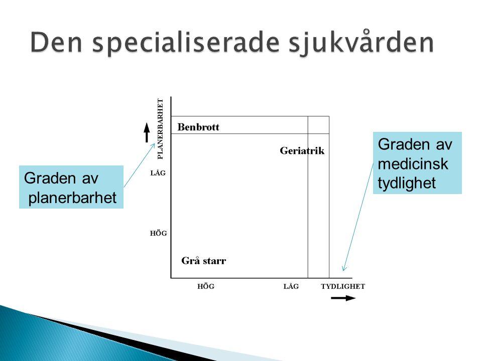 Graden av planerbarhet Graden av medicinsk tydlighet