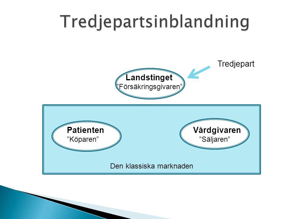Patienten Köparen Landstinget Försäkringsgivaren Vårdgivaren Säljaren Den klassiska marknaden Tredjepart