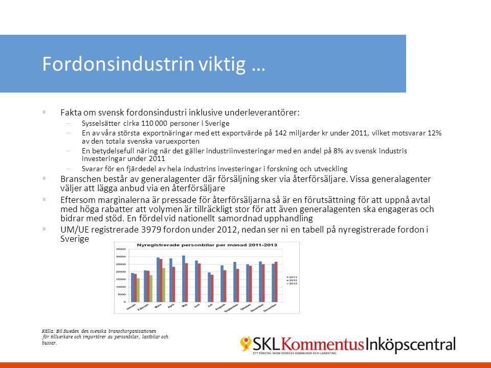 Fordonsindustrin viktig …  Fakta om svensk fordonsindustri inklusive underleverantörer: –Sysselsätter cirka 110 000 personer i Sverige –En av våra st