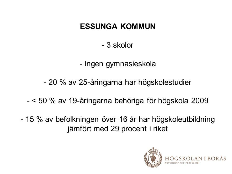 ESSUNGA KOMMUN - 3 skolor - Ingen gymnasieskola - 20 % av 25-åringarna har högskolestudier - < 50 % av 19-åringarna behöriga för högskola 2009 - 15 %