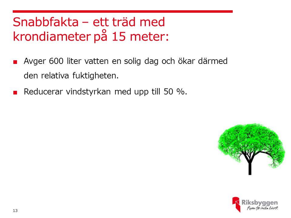Snabbfakta – ett träd med krondiameter på 15 meter: 13 ■ Avger 600 liter vatten en solig dag och ökar därmed den relativa fuktigheten. ■ Reducerar vin