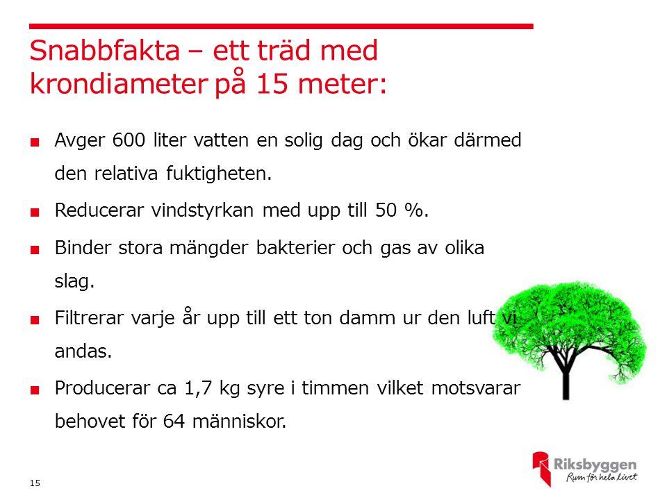 Snabbfakta – ett träd med krondiameter på 15 meter: 15 ■ Avger 600 liter vatten en solig dag och ökar därmed den relativa fuktigheten. ■ Reducerar vin