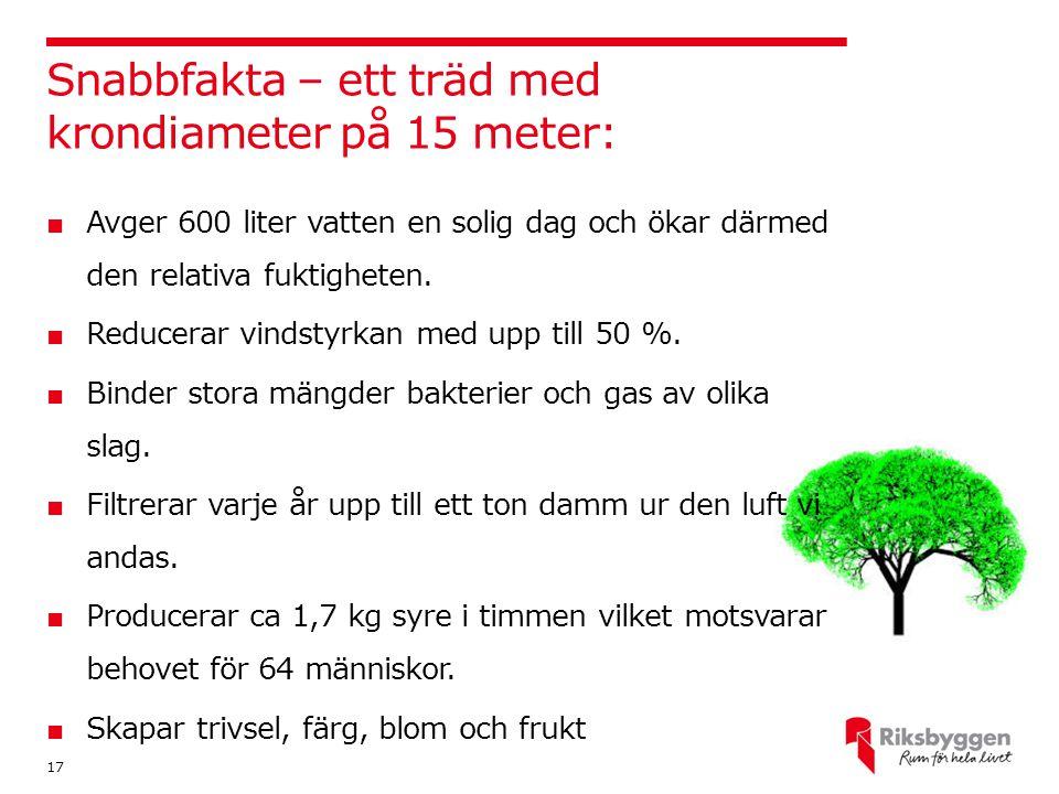 Snabbfakta – ett träd med krondiameter på 15 meter: 17 ■ Avger 600 liter vatten en solig dag och ökar därmed den relativa fuktigheten. ■ Reducerar vin
