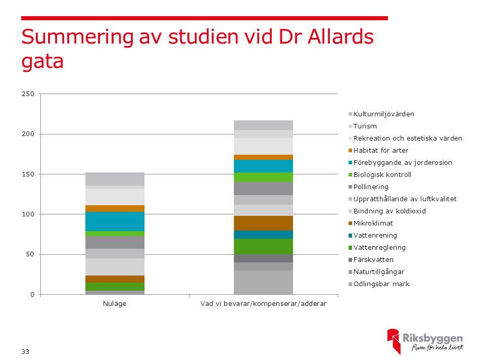 Summering av studien vid Dr Allards gata 33