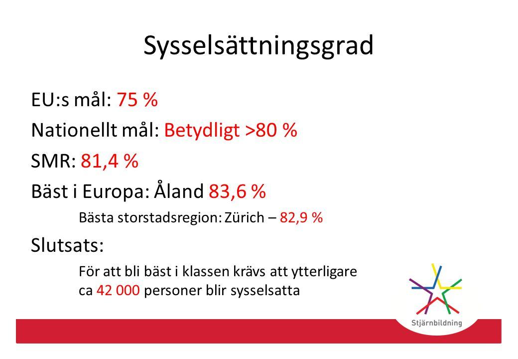 Sysselsättningsgrad EU:s mål: 75 % Nationellt mål: Betydligt >80 % SMR: 81,4 % Bäst i Europa: Åland 83,6 % Bästa storstadsregion: Zürich – 82,9 % Slut
