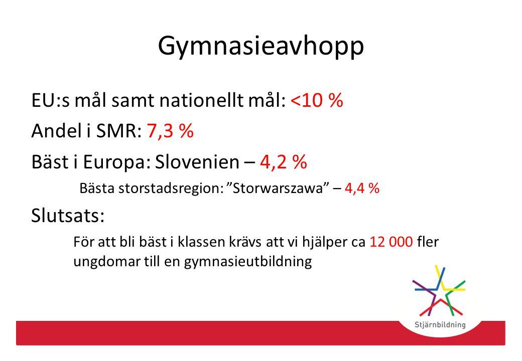 """Gymnasieavhopp EU:s mål samt nationellt mål: <10 % Andel i SMR: 7,3 % Bäst i Europa: Slovenien – 4,2 % Bästa storstadsregion: """"Storwarszawa"""" – 4,4 % S"""