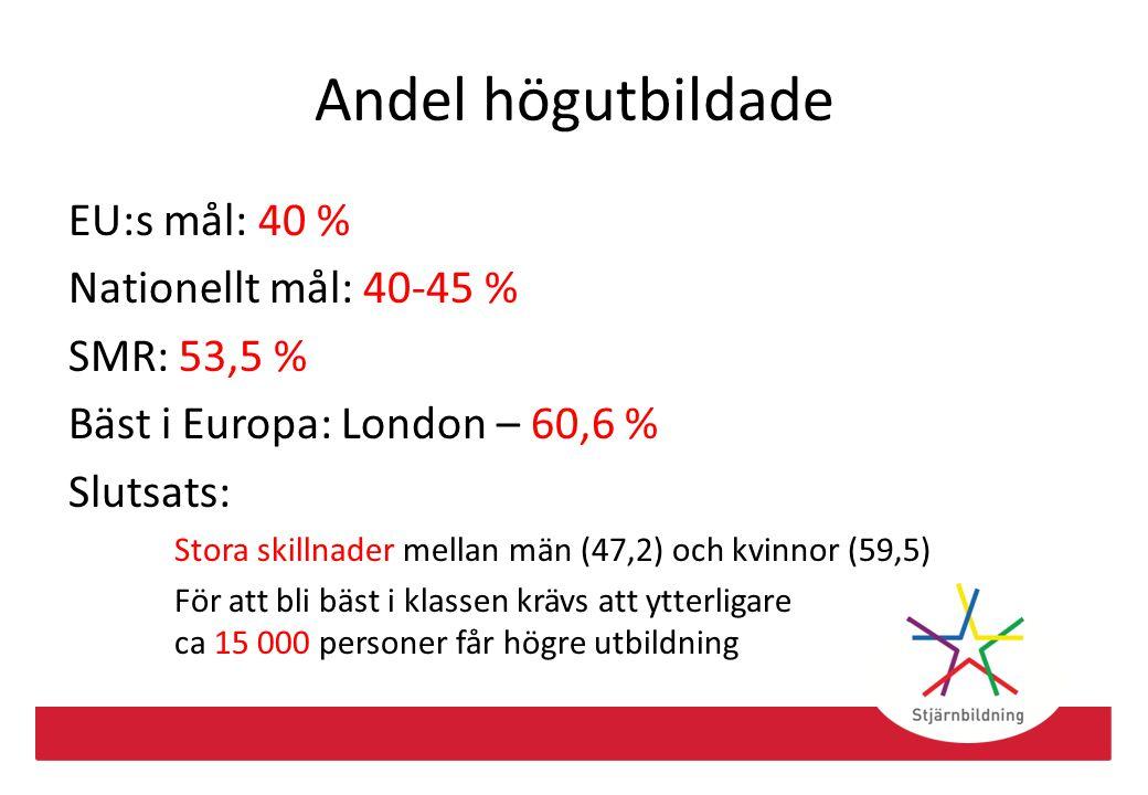 Andel högutbildade EU:s mål: 40 % Nationellt mål: 40-45 % SMR: 53,5 % Bäst i Europa: London – 60,6 % Slutsats: Stora skillnader mellan män (47,2) och
