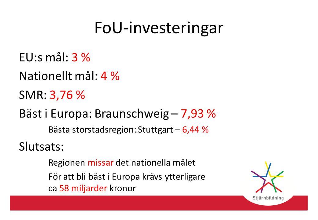 FoU-investeringar EU:s mål: 3 % Nationellt mål: 4 % SMR: 3,76 % Bäst i Europa: Braunschweig – 7,93 % Bästa storstadsregion: Stuttgart – 6,44 % Slutsat