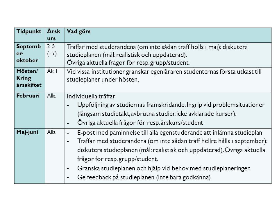TidpunktÅrsk urs Vad görs Septemb er- oktober 2-5 (  ) Träffar med studerandena (om inte sådan träff hölls i maj): diskutera studieplanen (mål: realistisk och uppdaterad).