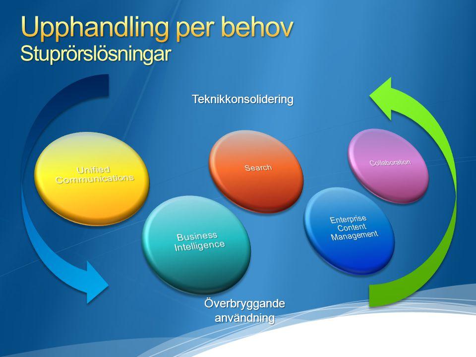 Överbryggande användning Teknikkonsolidering
