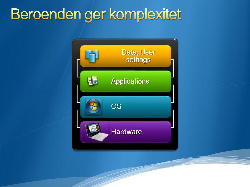 HardwareHardware OSOS Data, User settings ApplicationsApplications