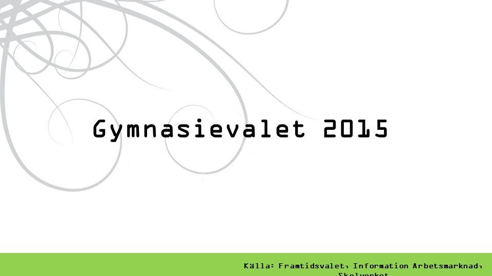 Källa: Framtidsvalet, Information Arbetsmarknad, Skolverket Gymnasievalet 2015