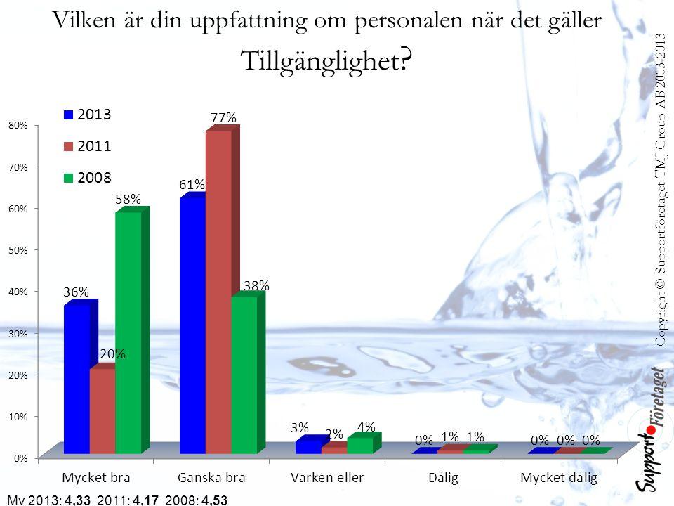 Copyright © Supportföretaget TMJ Group AB 2003-2013 Vilken är din uppfattning om personalen när det gäller Tillgänglighet ? Mv 2013: 4,33 2011: 4,17 2