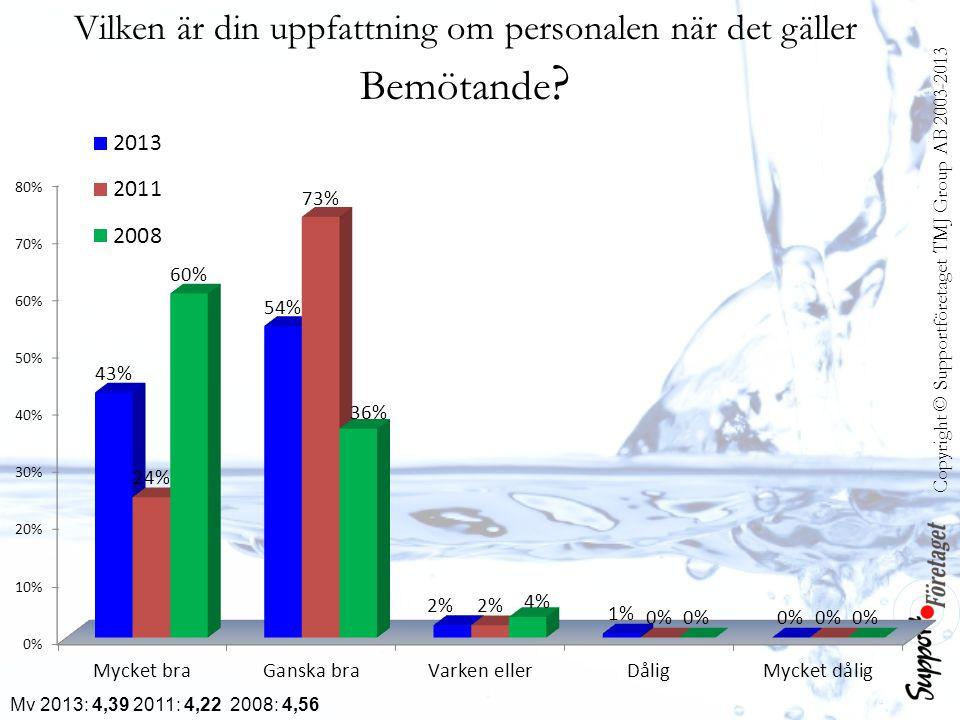 Copyright © Supportföretaget TMJ Group AB 2003-2013 Mv 2013: 4,39 2011: 4,22 2008: 4,56 Vilken är din uppfattning om personalen när det gäller Bemötan