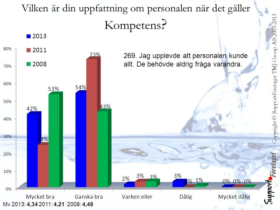 Mv 2013: 4,34 2011: 4,21 2008: 4,48 Vilken är din uppfattning om personalen när det gäller Kompetens .