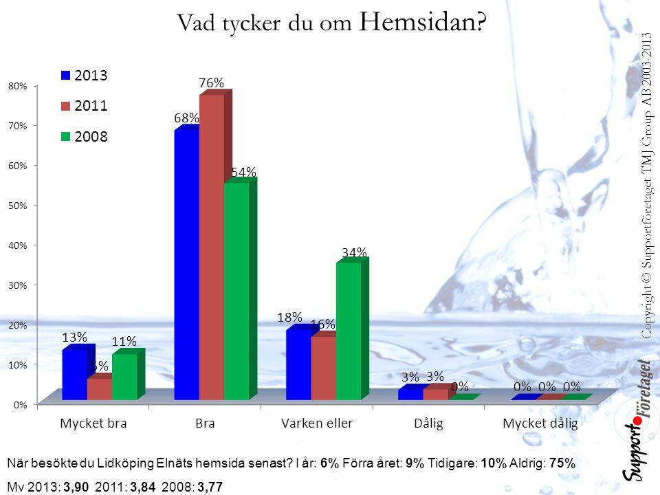 Copyright © Supportföretaget TMJ Group AB 2003-2013 Vad tycker du om Hemsidan? När besökte du Lidköping Elnäts hemsida senast? I år: 6% Förra året: 9%