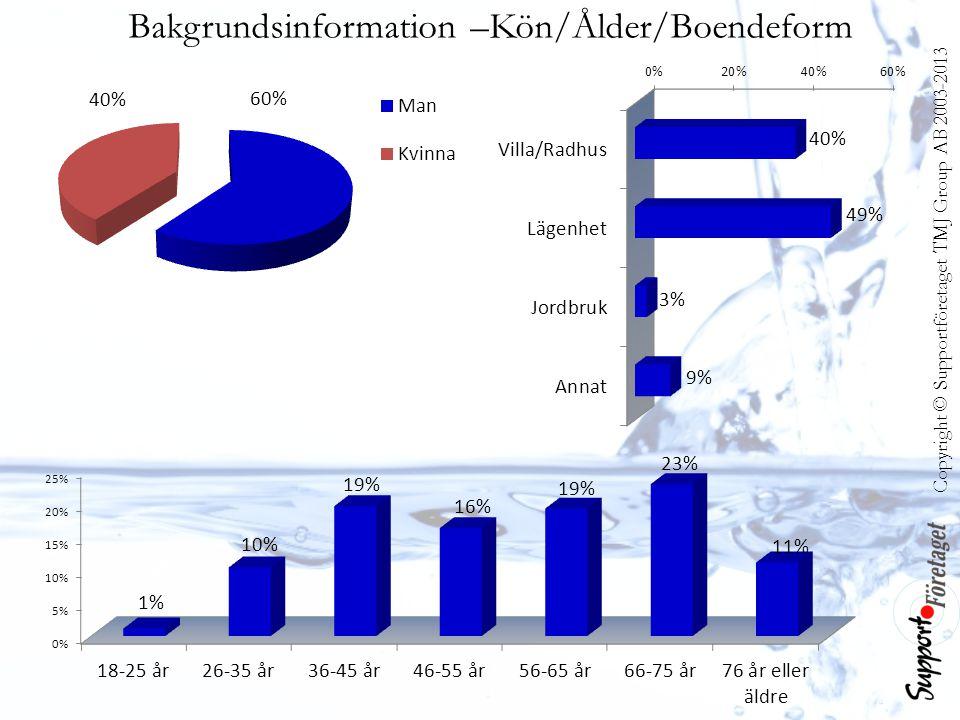 Bakgrundsinformation –Kön/Ålder/Boendeform