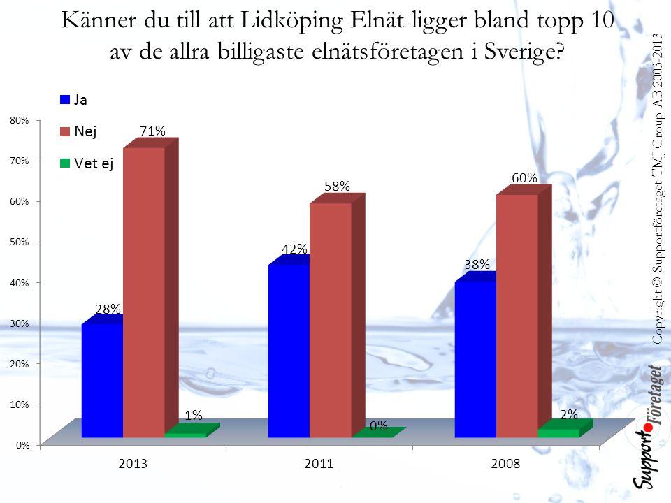 Känner du till att Lidköping Elnät ligger bland topp 10 av de allra billigaste elnätsföretagen i Sverige?