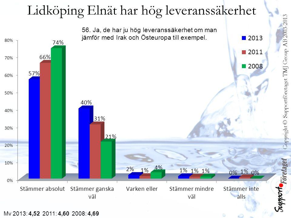 Copyright © Supportföretaget TMJ Group AB 2003-2013 Lidköping Elnät har hög leveranssäkerhet Mv 2013: 4,52 2011: 4,60 2008: 4,69 56. Ja, de har ju hög