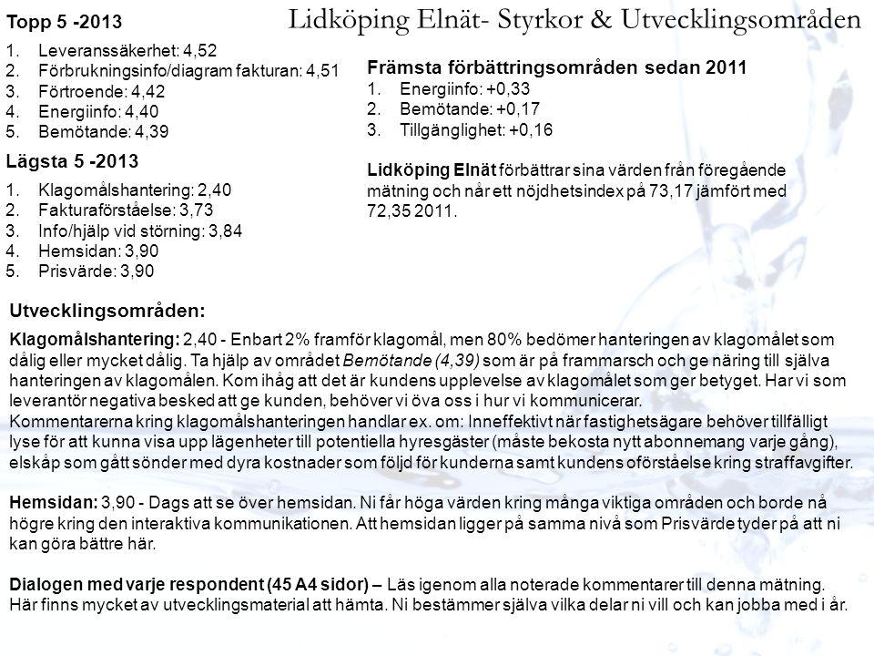 Lidköping Elnät- Styrkor & Utvecklingsområden Topp 5 -2013 1.Leveranssäkerhet: 4,52 2.Förbrukningsinfo/diagram fakturan: 4,51 3.Förtroende: 4,42 4.Ene