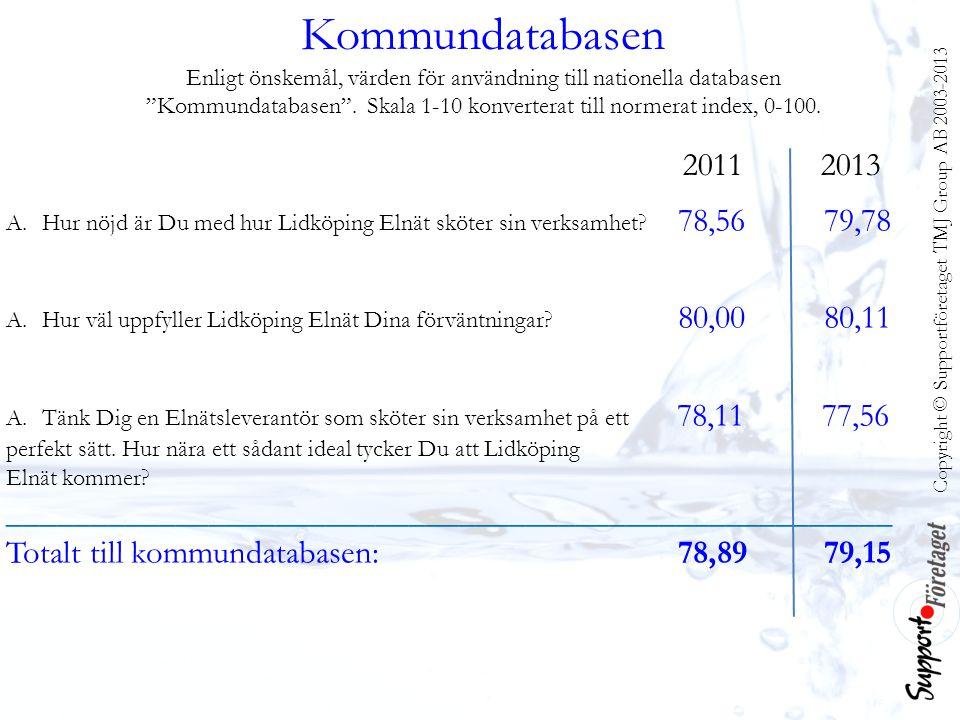 Copyright © Supportföretaget TMJ Group AB 2003-2013 Kommundatabasen Enligt önskemål, värden för användning till nationella databasen Kommundatabasen .