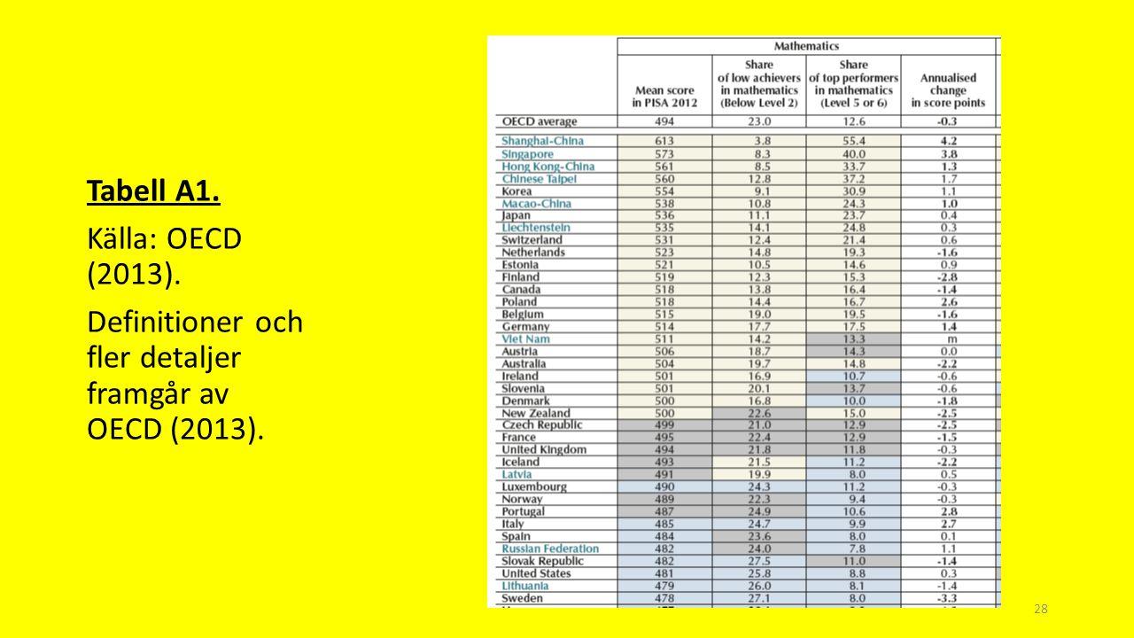 Tabell A1. Källa: OECD (2013). Definitioner och fler detaljer framgår av OECD (2013). 28