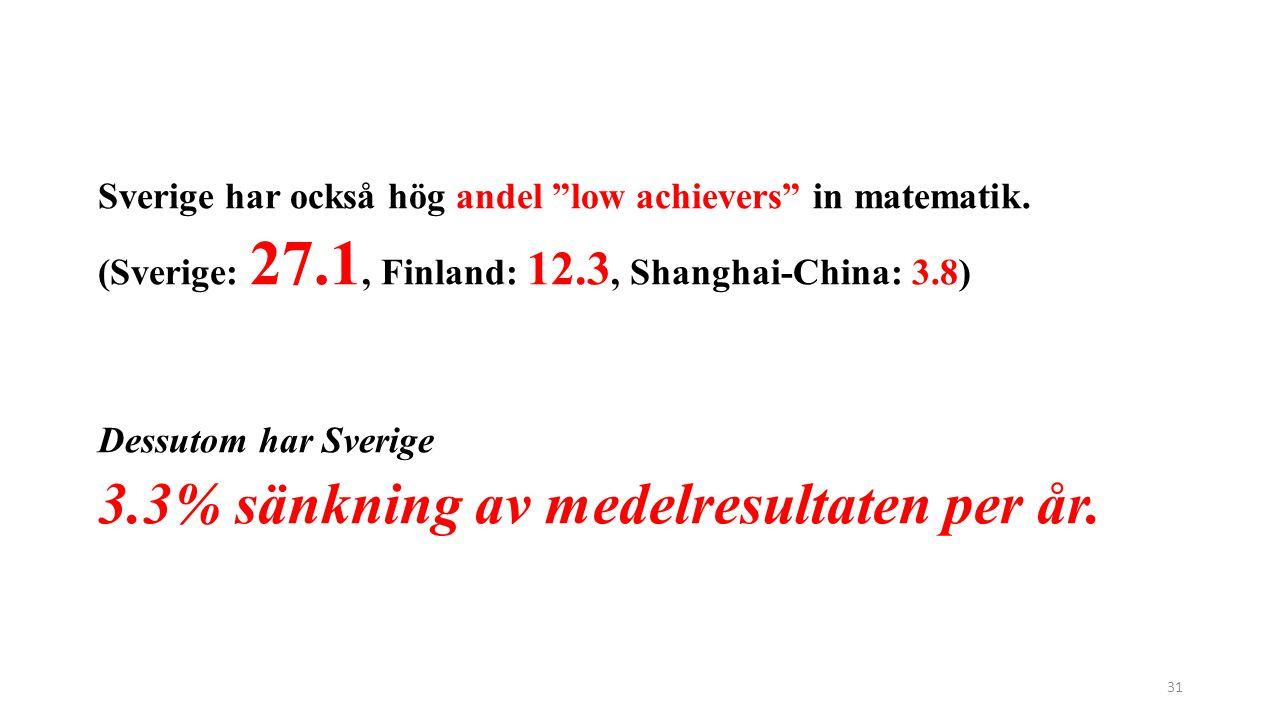 """Sverige har också hög andel """"low achievers"""" in matematik. (Sverige: 27.1, Finland: 12.3, Shanghai-China: 3.8) Dessutom har Sverige 3.3% sänkning av me"""