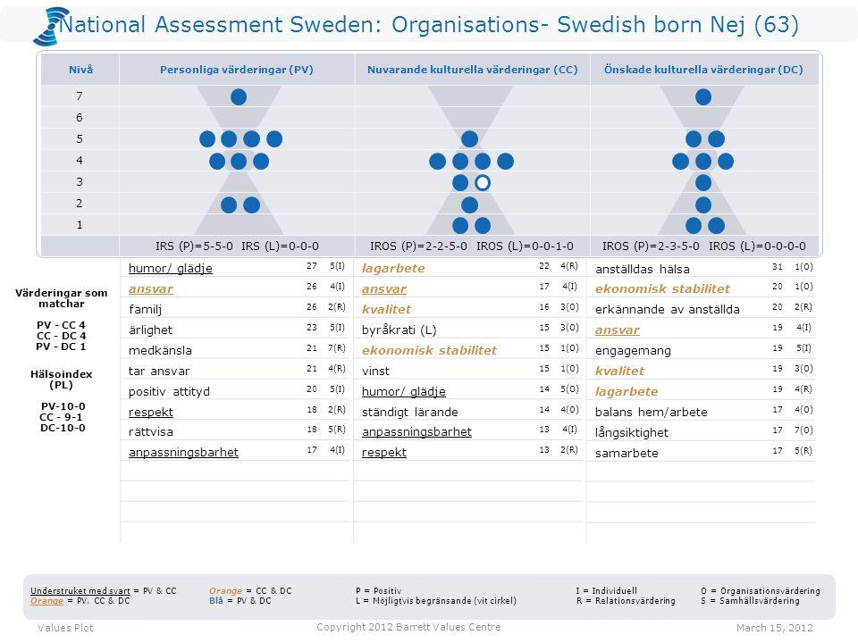 National Assessment Sweden: Organisations- Swedish born Nej (63) lagarbete 224(R) ansvar 174(I) kvalitet 163(O) byråkrati (L) 153(O) ekonomisk stabilitet 151(O) vinst 151(O) humor/ glädje 145(O) ständigt lärande 144(O) anpassningsbarhet 134(I) respekt 132(R) anställdas hälsa 311(O) ekonomisk stabilitet 201(O) erkännande av anställda 202(R) ansvar 194(I) engagemang 195(I) kvalitet 193(O) lagarbete 194(R) balans hem/arbete 174(O) långsiktighet 177(O) samarbete 175(R) Values PlotMarch 15, 2012 Copyright 2012 Barrett Values Centre I = Individuell R = Relationsvärdering Understruket med svart = PV & CC Orange = PV, CC & DC Orange = CC & DC Blå = PV & DC P = Positiv L = Möjligtvis begränsande (vit cirkel) O = Organisationsvärdering S = Samhällsvärdering Värderingar som matchar PV - CC 4 CC - DC 4 PV - DC 1 Hälsoindex (PL) PV-10-0 CC - 9-1 DC-10-0 humor/ glädje 275(I) ansvar 264(I) familj 262(R) ärlighet 235(I) medkänsla 217(R) tar ansvar 214(R) positiv attityd 205(I) respekt 182(R) rättvisa 185(R) anpassningsbarhet 174(I) NivåPersonliga värderingar (PV)Nuvarande kulturella värderingar (CC)Önskade kulturella värderingar (DC) 7 6 5 4 3 2 1 IRS (P)=5-5-0 IRS (L)=0-0-0IROS (P)=2-2-5-0 IROS (L)=0-0-1-0IROS (P)=2-3-5-0 IROS (L)=0-0-0-0
