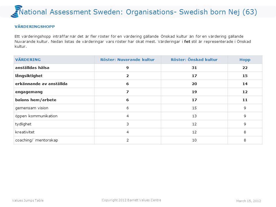 National Assessment Sweden: Organisations- Swedish born Nej (63) VÄRDERING Röster: Nuvarande kulturRöster: Önskad kulturHopp anställdas hälsa93122 långsiktighet21715 erkännande av anställda62014 engagemang71912 balans hem/arbete61711 gemensam vision6159 öppen kommunikation4139 tydlighet3129 kreativitet4128 coaching/ mentorskap2108 Ett värderingshopp inträffar när det är fler röster för en värdering gällande Önskad kultur än för en värdering gällande Nuvarande kultur.