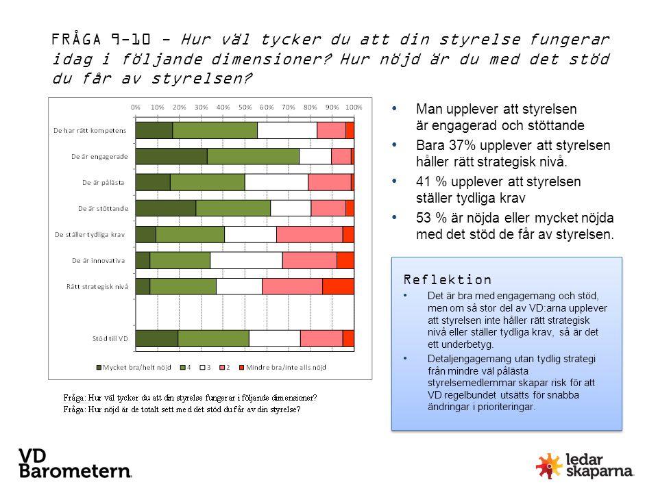 Man upplever att styrelsen är engagerad och stöttande Bara 37% upplever att styrelsen håller rätt strategisk nivå. 41 % upplever att styrelsen ställer