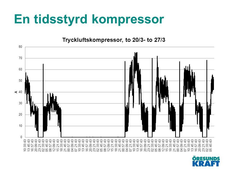 En tidsstyrd kompressor